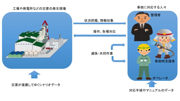 Interaction Simulation