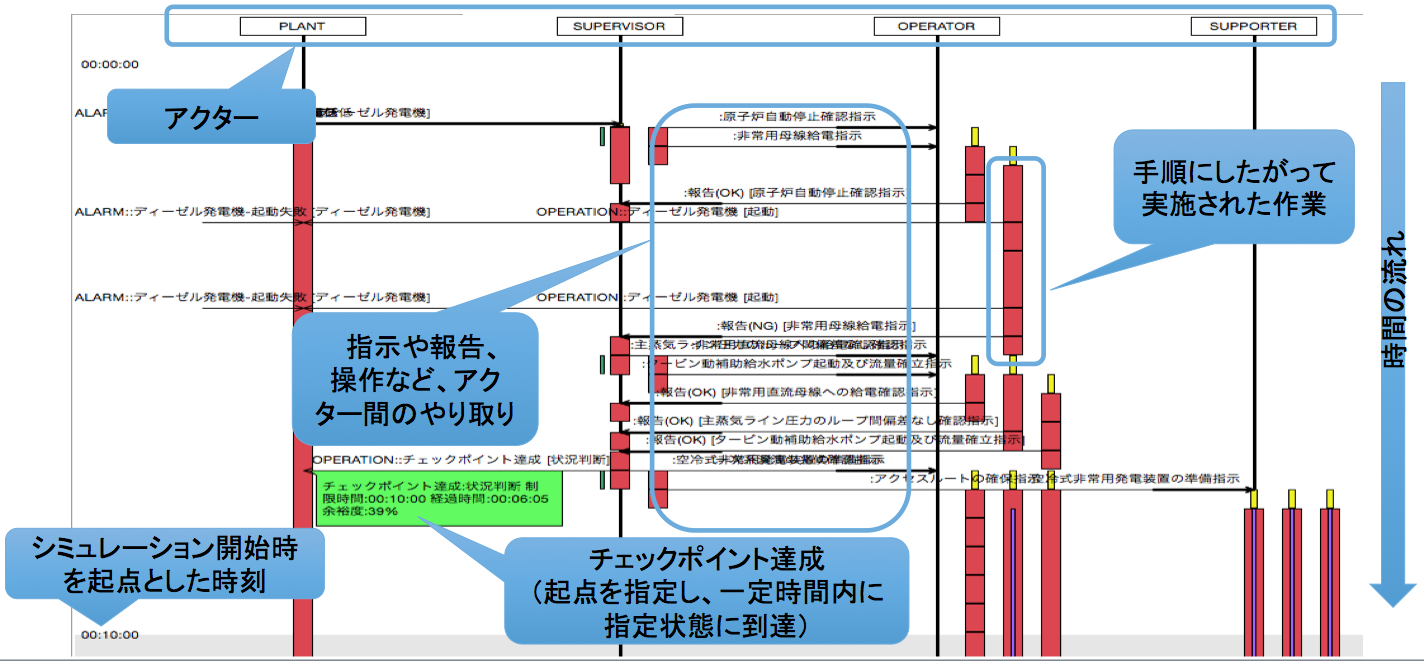 Sequence diagram1
